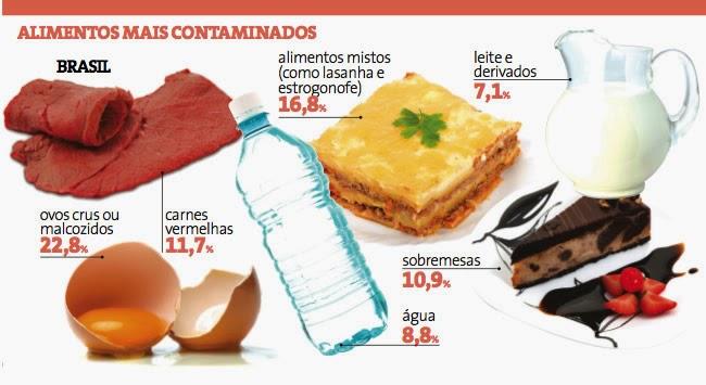 alimentos-mais-contaminados-intoxicacao-alimentar