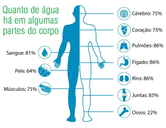 quantidade-agua-corpo-humano
